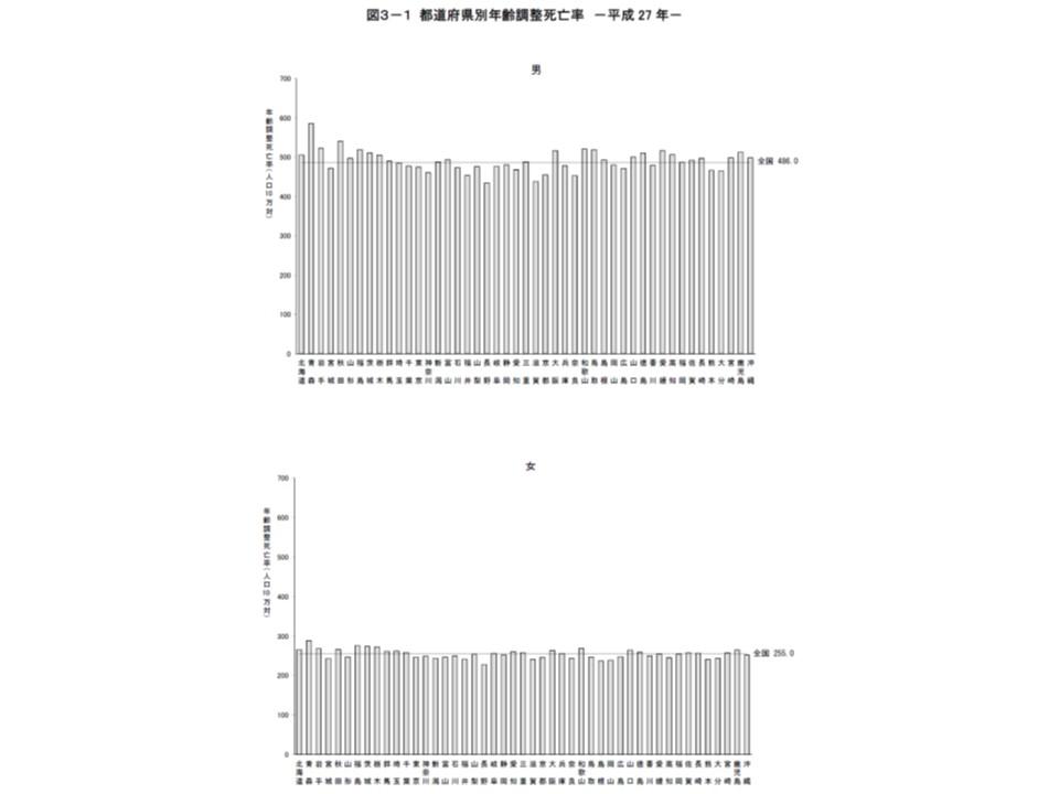 男性において、年齢調整死亡率の都道府県間格差が大きい