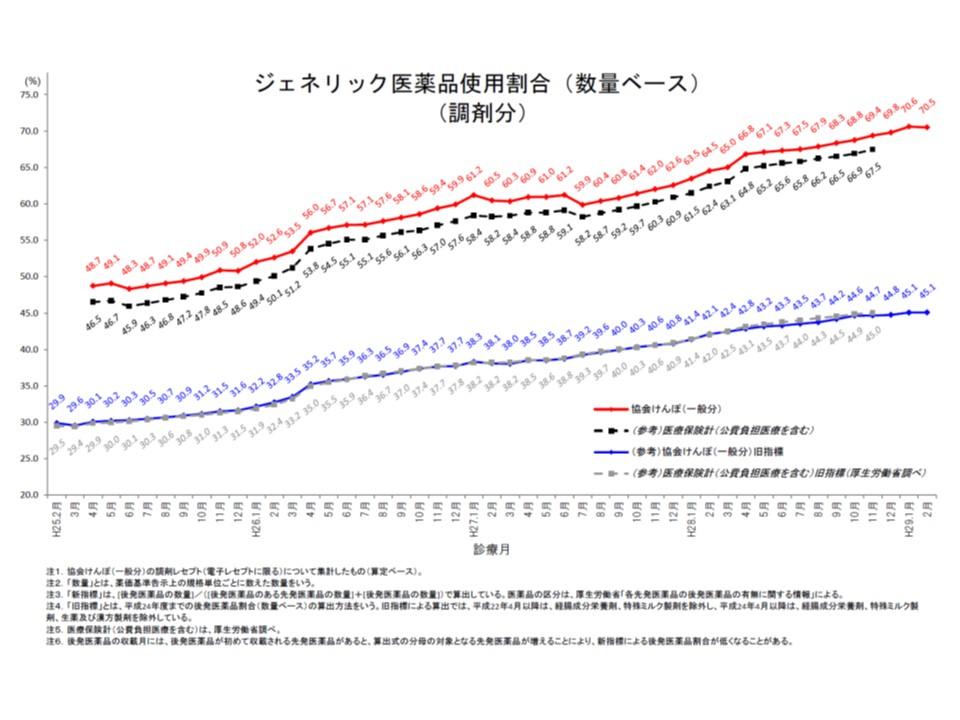 協会けんぽの後発品割合(数量ベース、調剤分)は、2017年1月から2月にかけてわずかながら低下してしまった