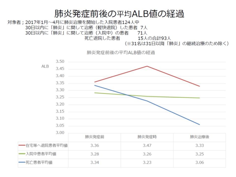 高齢の肺炎患者のうち、治癒して在宅などへ復帰した患者(赤のグラフ)は死亡退院患者(青のグラフ)に比べて栄養状態(アルブミン値)が良好という傾向があると武久会長は説明する