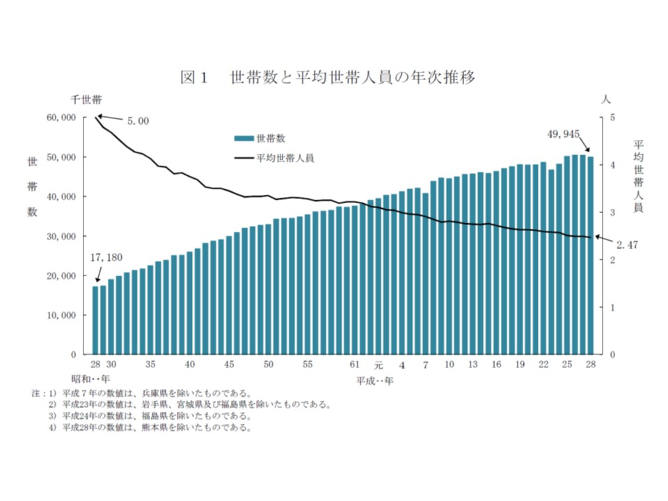 世帯数は頭打ち、世帯人員は減少の一途を辿っていることがグラフから分かる