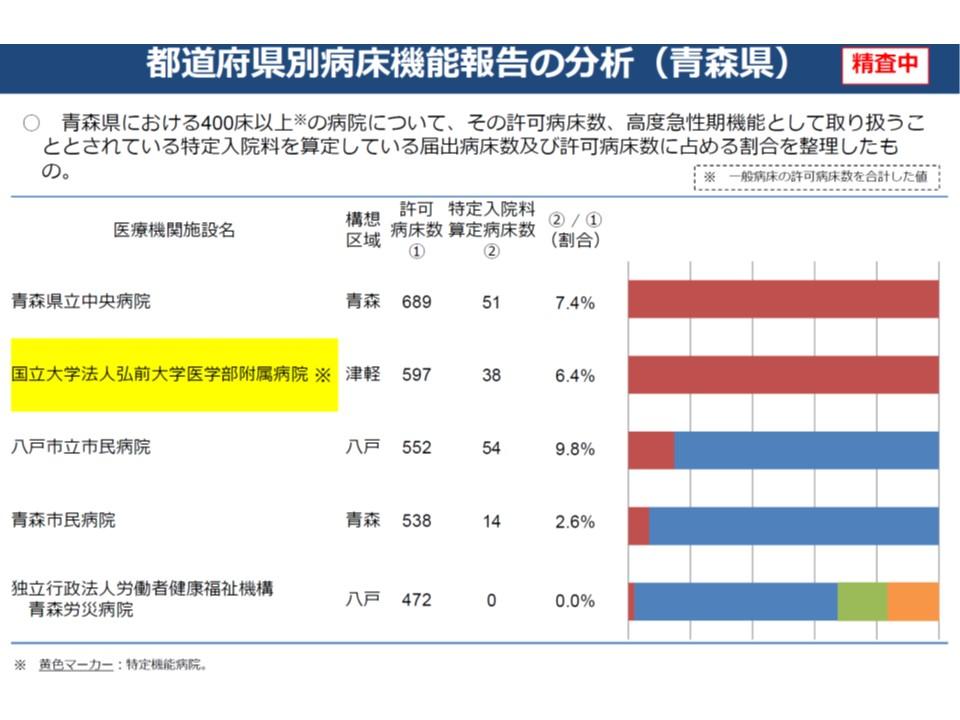 例えば弘前大病院(黄色のマーカー部)では、高度急性期と紐づく特定入院料病床の割合が6.4%に過ぎないが、全病棟を高度急性期と報告している
