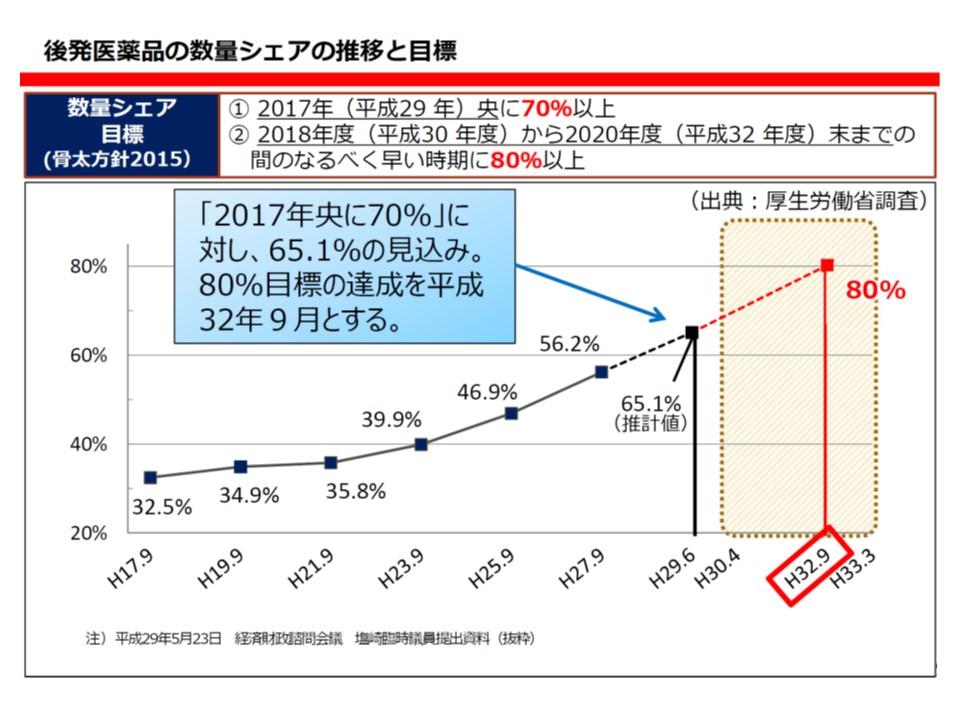 塩崎厚労相は、後発品使用割合80%を「2020年9月」までに達成する考えを示している