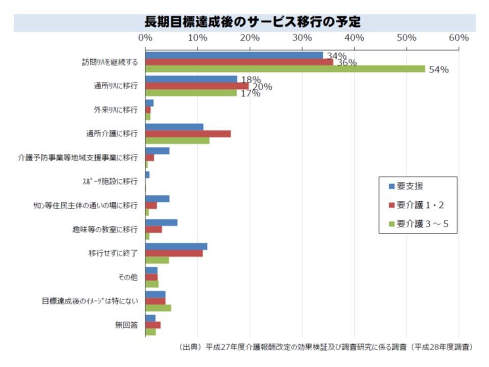 要介護3以上で訪問リハビリを利用する人の過半数は、「目標達成後も訪問リハビリを継続したい」と考えている