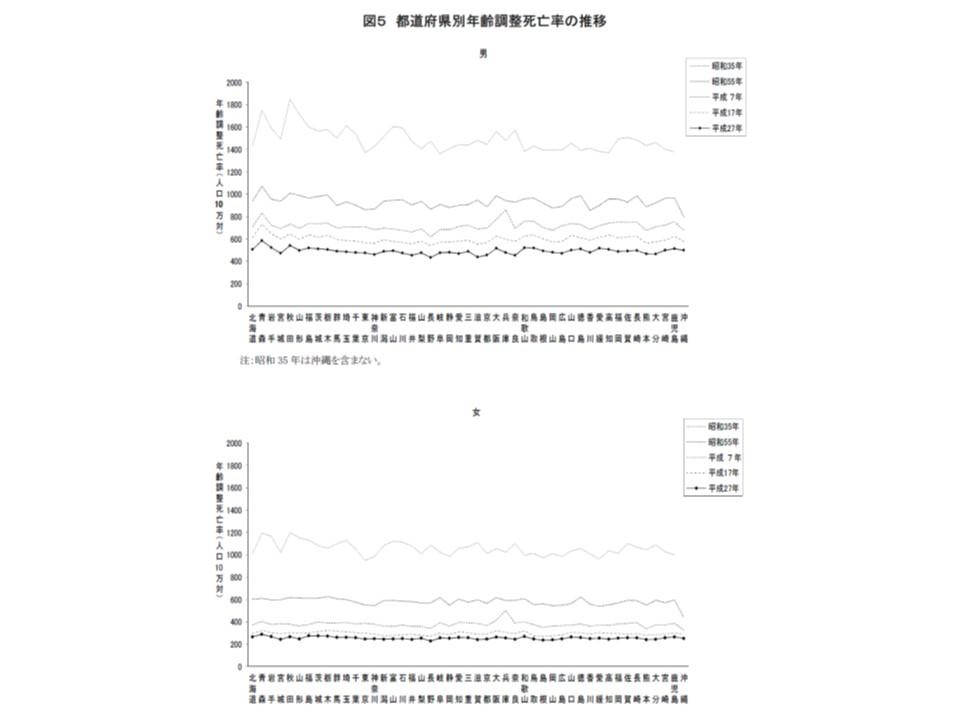 年齢調整死亡率における都道府県間の格差は、徐々に縮小していることが分かる