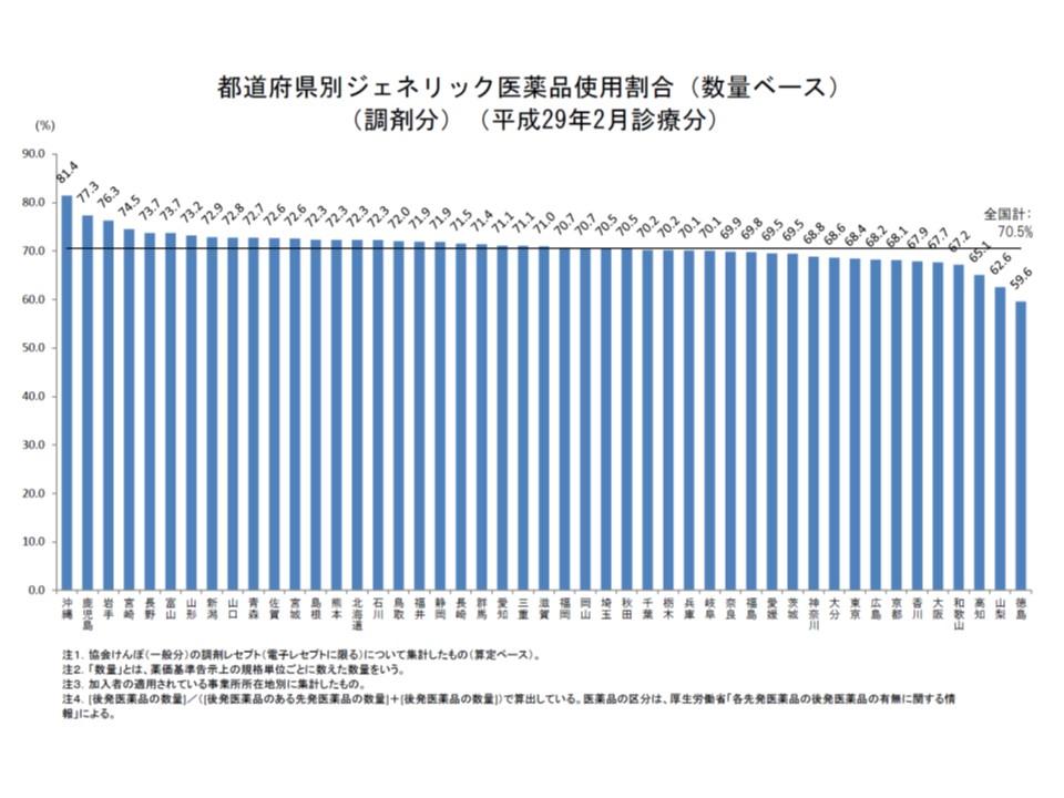 都道府県別に見ると、後発品割合そのものにバラつきがあり、かつ前月から増加している地域と逆に低下している地域とある
