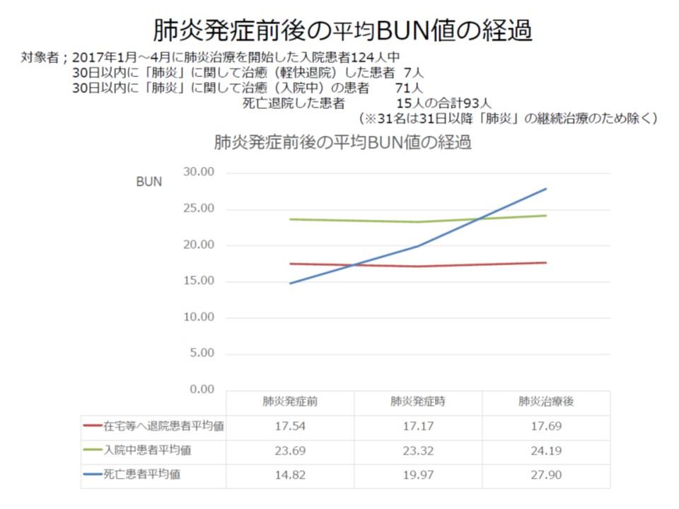 高齢の肺炎患者のうち、治癒して在宅などへ復帰した患者(赤のグラフ)は死亡退院患者(青のグラフ)に比べて水分補給状態が良好(尿素窒素の値が低い)な傾向があると武久会長は説明する