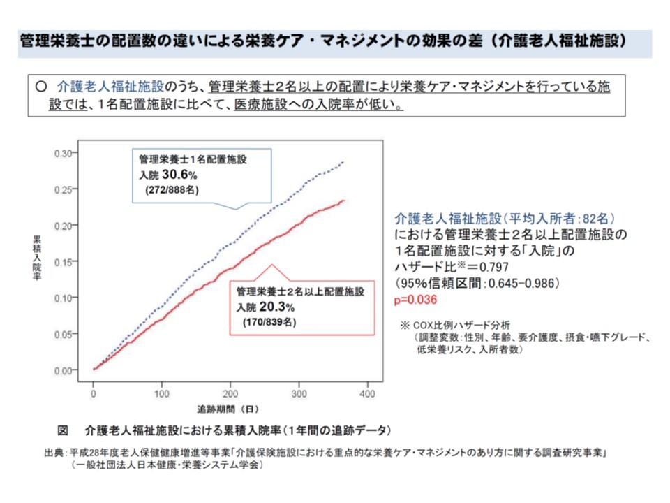 管理栄養士を2名以上配置している介護老人保健施設(赤のライン)では、1名配置の施設(ブルーの点線)に比べて、医療機関への入院率が低い