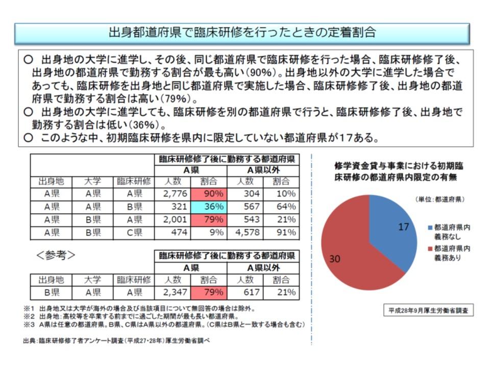 臨床研修を行った都道府県に定着する割合が高い