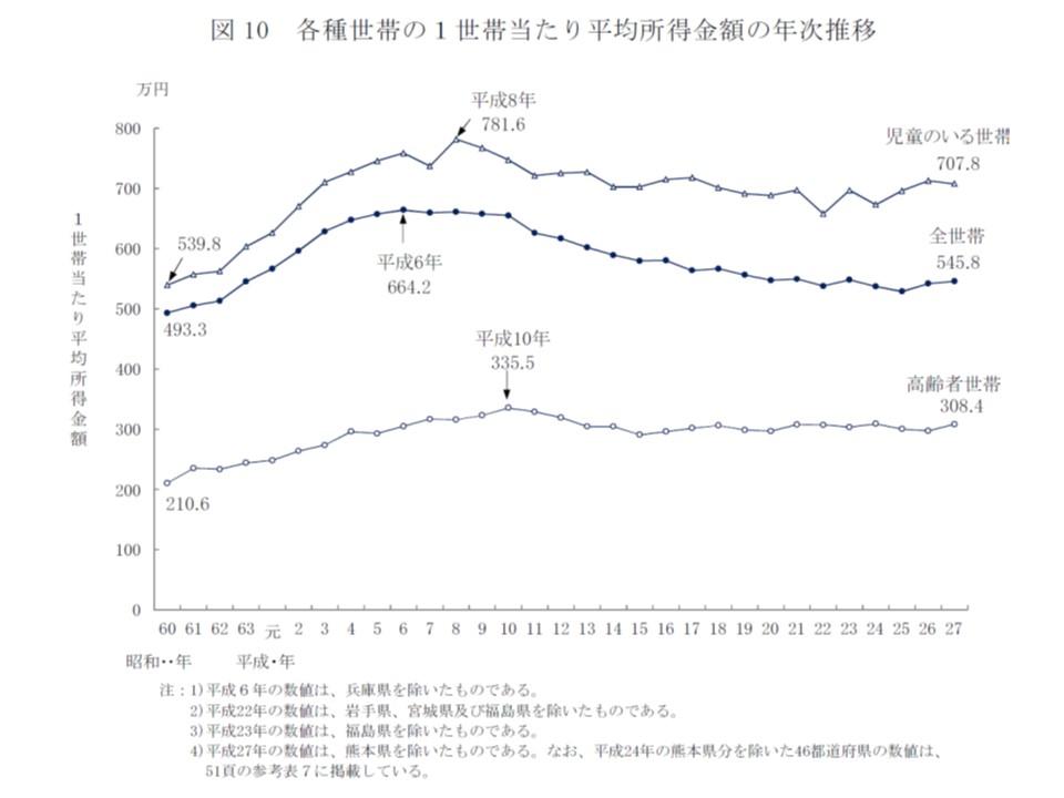 全世帯、高齢者世帯では所得が前年より増加したが、児童のいる世帯では減少してしまった