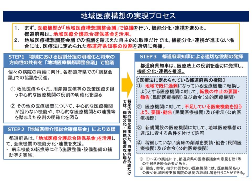 地域医療構想を実現するために、都道府県知事には非稼働病床の削減を命令・要請・勧告する権限が付与されている