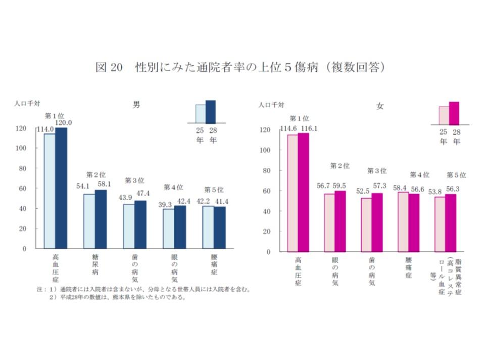 男女とも「高血圧症」で通院する人の割合が最も高い
