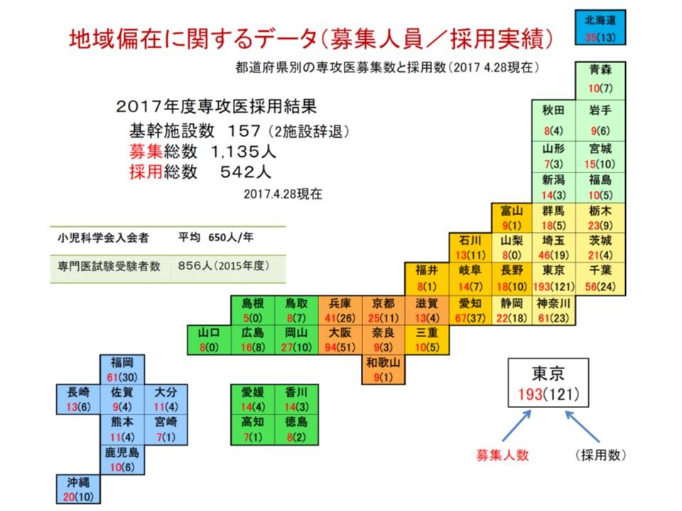 日本小児科学会では、専攻医の定員(募集人数)と採用数との間に、そもそものギャップがあることを指摘している