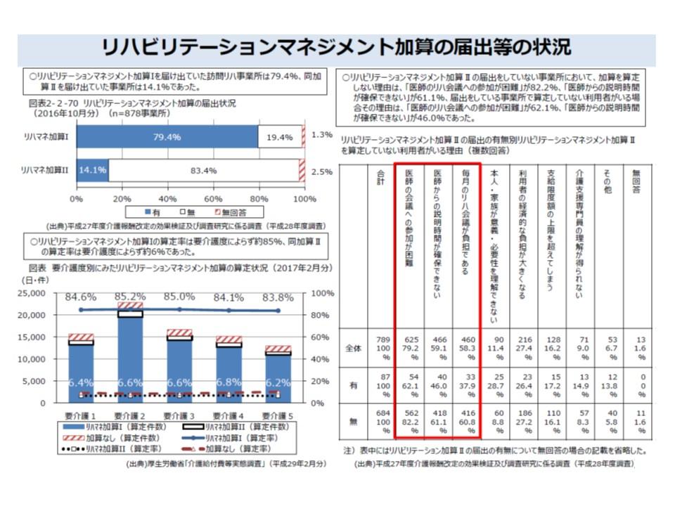 リハビリマネジメント加算IIを届け出ている訪問リハ事業所は14.1%にとどまり、実際に算定している利用者は6%程度という状況。算定できない理由として「医師とのコンタクトの難しさ」をあげる事業所が多い