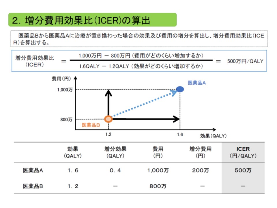 ICERは、「費用の増加分」を「効果の増加分」で除して計算する。費用には主に公的医療費が含まれ、効果のある医療技術で生存年が伸びれば、その分、医療費が増加し、費用が増加することになる点も考慮される