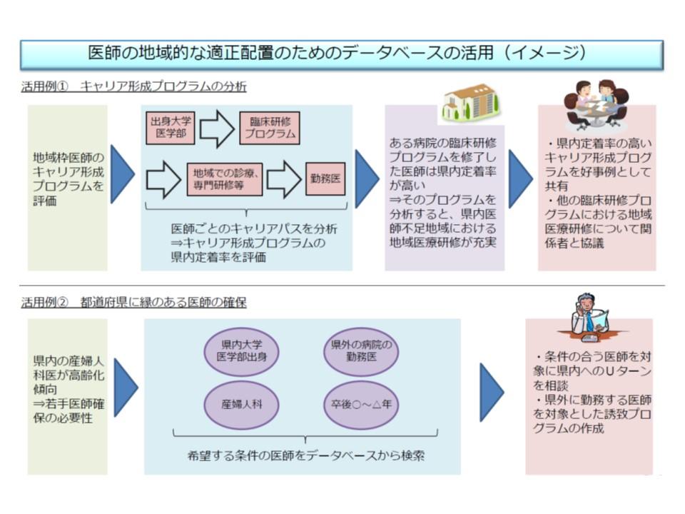 医師データベース活用のイメージ