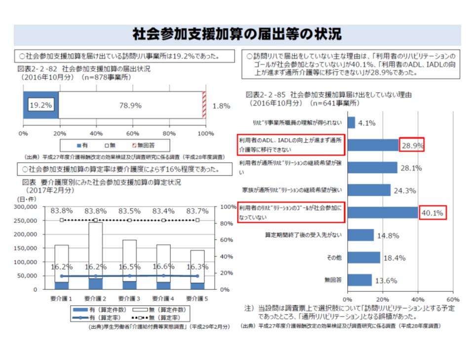 社会参加支援加算を届け出る訪問リハ事業所は19.2%にとどまっており、加算の算定状況は16%程度である。社会参加支援加算を届け出ない理由として「利用者のゴールが異なる」などが目立つ