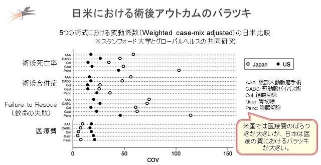 (図表1)日米における術後アウトカムのバラつき