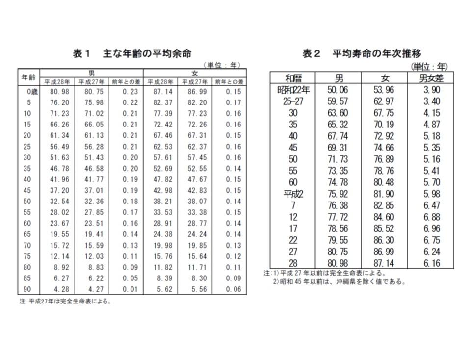 我が国の平均寿命は男性80.98年(前年から0.23年延伸)、女性87.14年(同0.15年延伸)で、過去最高を記録している
