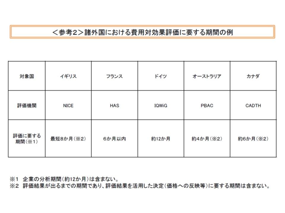 費用対効果評価を導入している諸外国では、評価期間として4か月から12か月を設定している(企業の分析期間は含まない)
