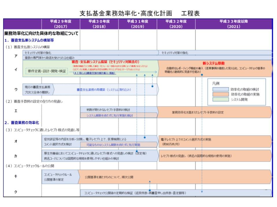 支払基金の業務効率化・高度化計画(その1)、2020年度から新システムを稼働させ、コンピュータチェックルールを順次公開していく