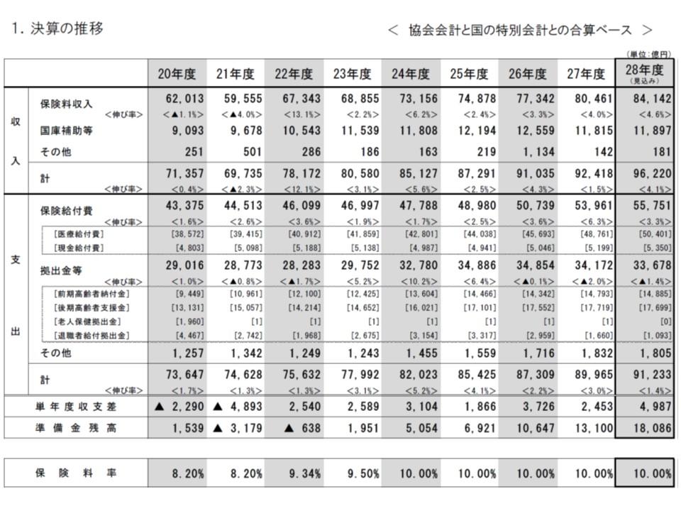 2016年度、協会けんぽの医療分収支は4987億円の黒字となり、準備金は1兆8086億円に達した