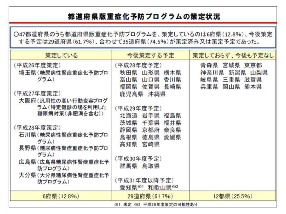 都道府県の中でも、重症化予防プログラムの策定状況にバラつきがある