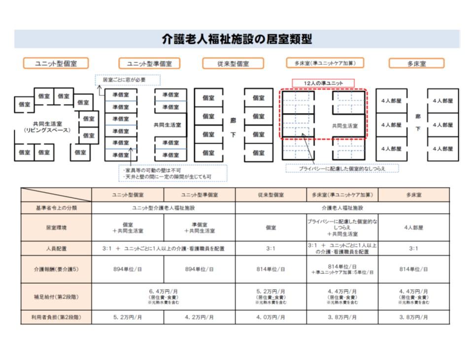 特養ホームの4類型(準ユニットケア加算算定施設を別分類にすれば5類型)