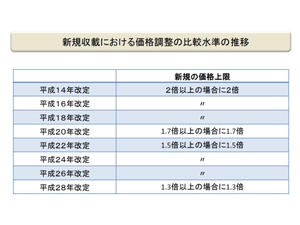 新規材料の外国価格調整の基準値の変遷