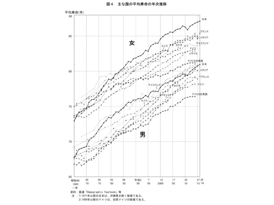 平均寿命について諸外国と比べると、男女ともに香港(グラフに記載なし)に次いで世界第2位となっている