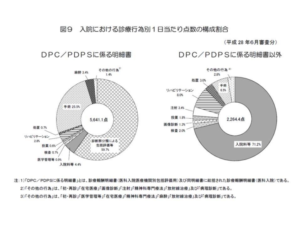 DPC病院(向かって左)とDPC以外の病院(向かって右)とを比較すると、手術のシェアがDPCでは大きく、急性期医療を担っていることが一目でわかる