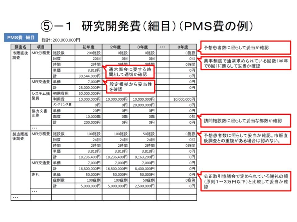 原価計算方式におけるPMS費計上の考え方