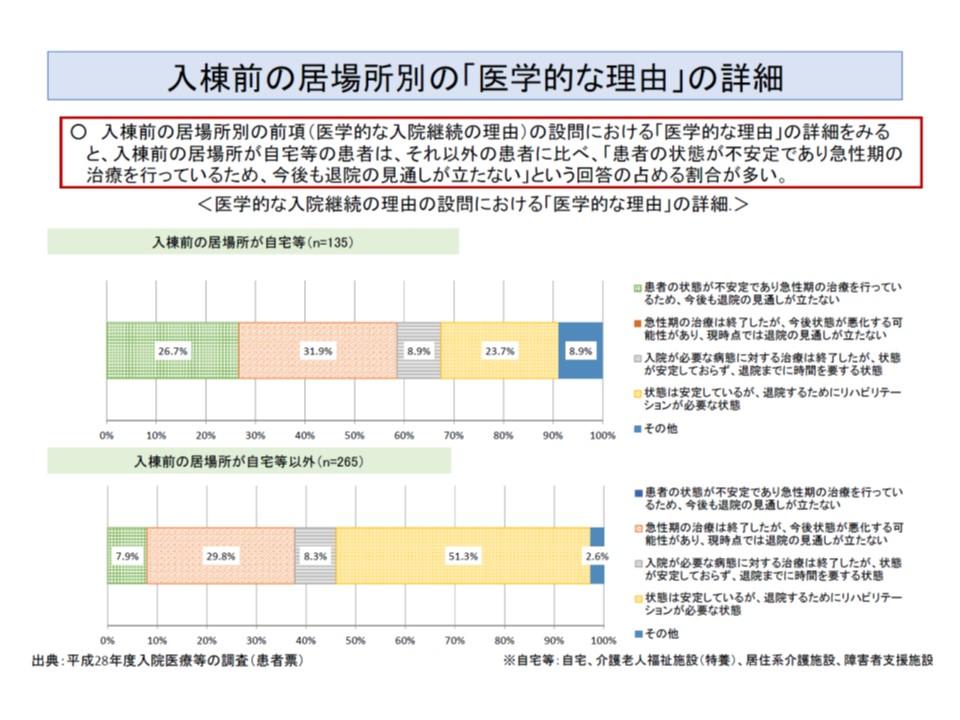 自宅などから地域包括ケア病棟に直接入棟した患者では、それ以外の患者(例えば7対1からの転院・転棟など)に比べて「状態が不安定で急性期治療が必要なために入院している」割合が高く(緑色部分)、「退院のためのリハビリ目的で入院している」割合は小さい(黄色部分)