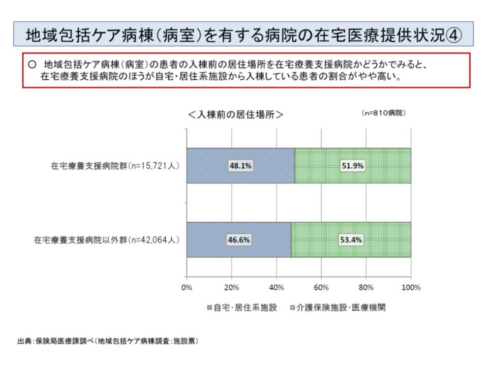 地域包括ケア病棟を持つ病院のうち在宅療養支援病院では、そうでない(在支病以外)に比べて、若干「自宅などからの入棟患者」割合が高い(灰色部分)
