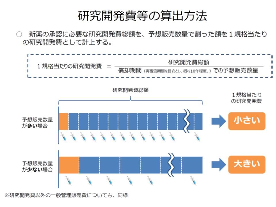 医薬品1規格当たりの研究開発費算出の方法