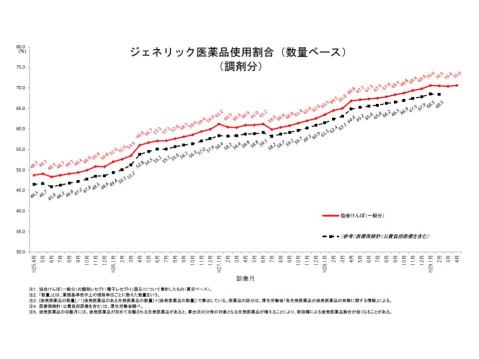 協会けんぽ全体の後発品使用割合(数量ベース、調剤分)は、2017年4月に70.6%になった
