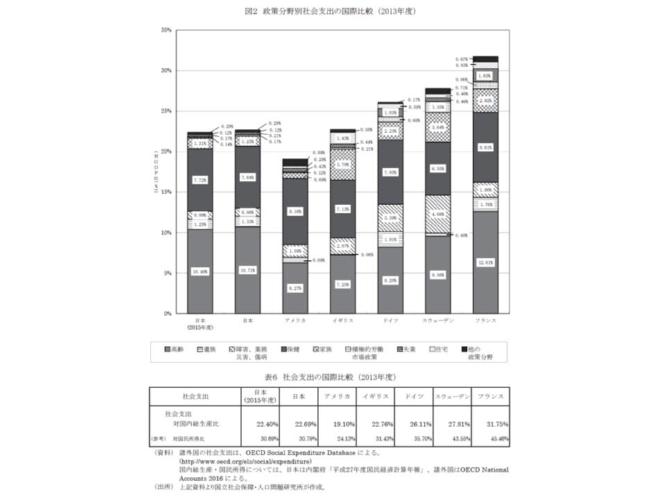 社会支出の国際比較
