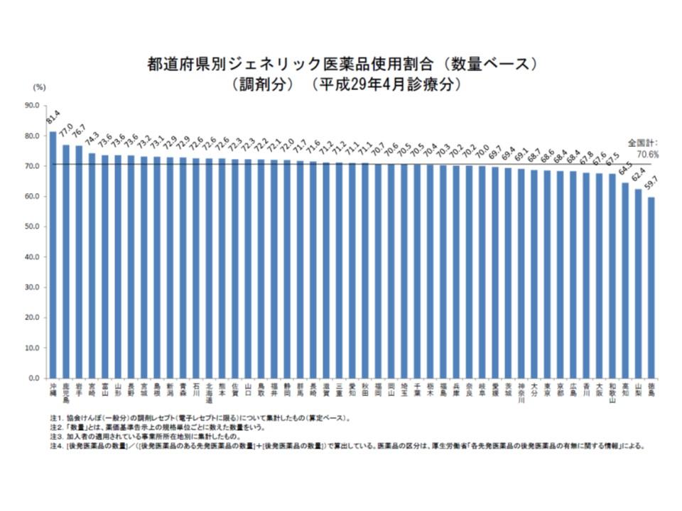 都道府県別の後発品割合を見ると、34道県ですでに70%の目標を達成しているが、依然としてバラつきがあることが分かる