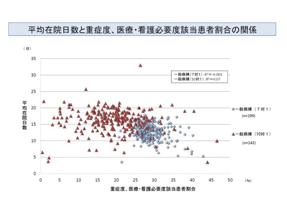 平均在院日数と看護必要度該当患者割合とをクロスして見てみると、7対1(ブルーの◆マーク)と10対1(臙脂の▲マーク)とで一定の重複がある