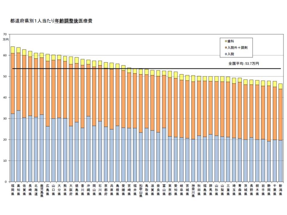 都道府県別に見た、1人当たり年齢調整後医療費のグラフ