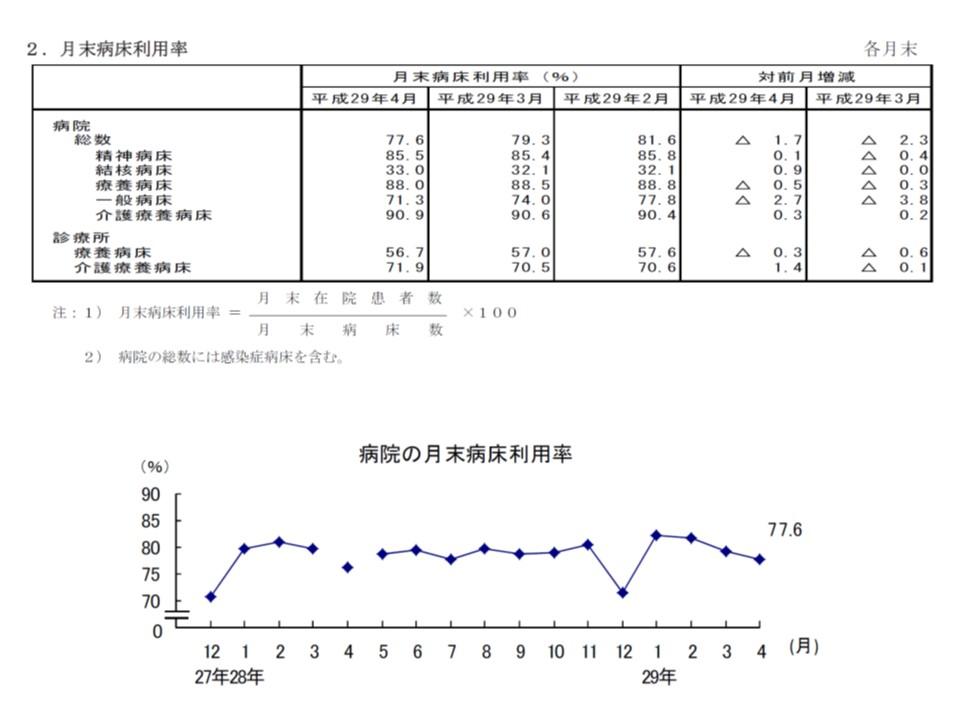 一般病床の病床利用率は、今年(2017年)3月から4月にかけて、前月と同様に2.7ポイントと大幅に低下してしまった