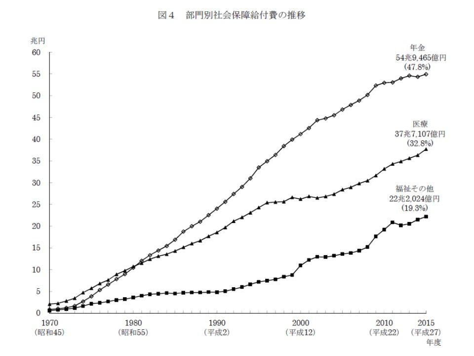 部門別社会保障給付費の経年変化
