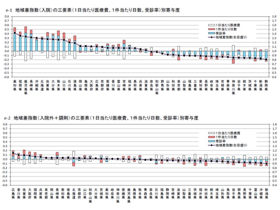 地域差指数に対する三要素別の寄与度。入院(上段)、入院外(下段)ともに「受診率」「1件当たり日数」の高さが地域差指数を高く(つまり医療費を高く)していることが伺える