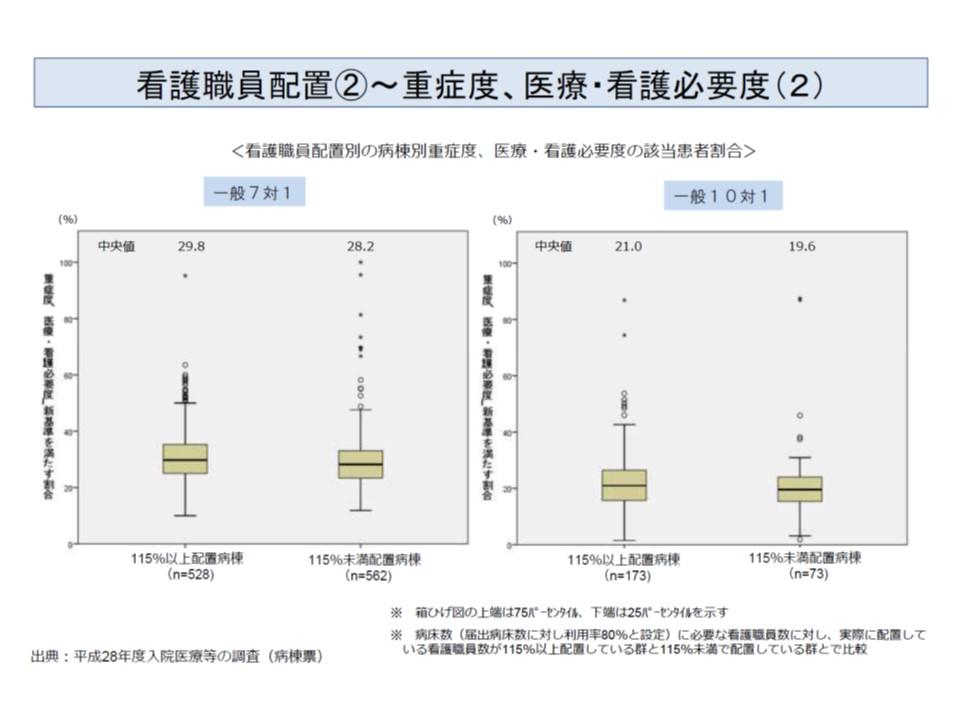 看護配置の多い病棟(10対1・7対1とも左側の箱ひげ図)では、そうでない病棟(同、右側の箱ひげ図)に比べて、看護必要度該当患者割合がやや高い傾向が伺える(その2)