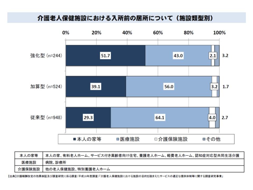 老健入所前の居場所をみると、在宅強化型>加算型>従来型の順で、「自宅から」が多くなっている