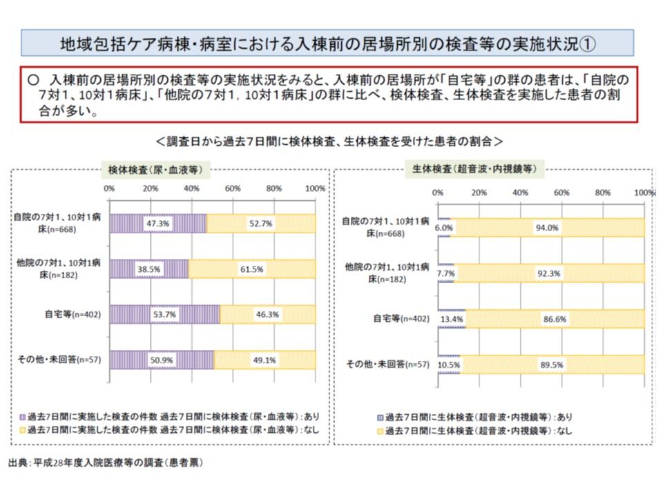 自宅などからの入院患者では、急性期後の転院・転棟患者に比べて、検査をより多く実施している(その1)
