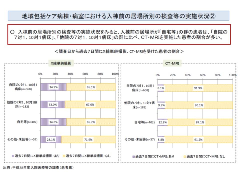 自宅などからの入院患者では、急性期後の転院・転棟患者に比べて、検査をより多く実施している(その2)