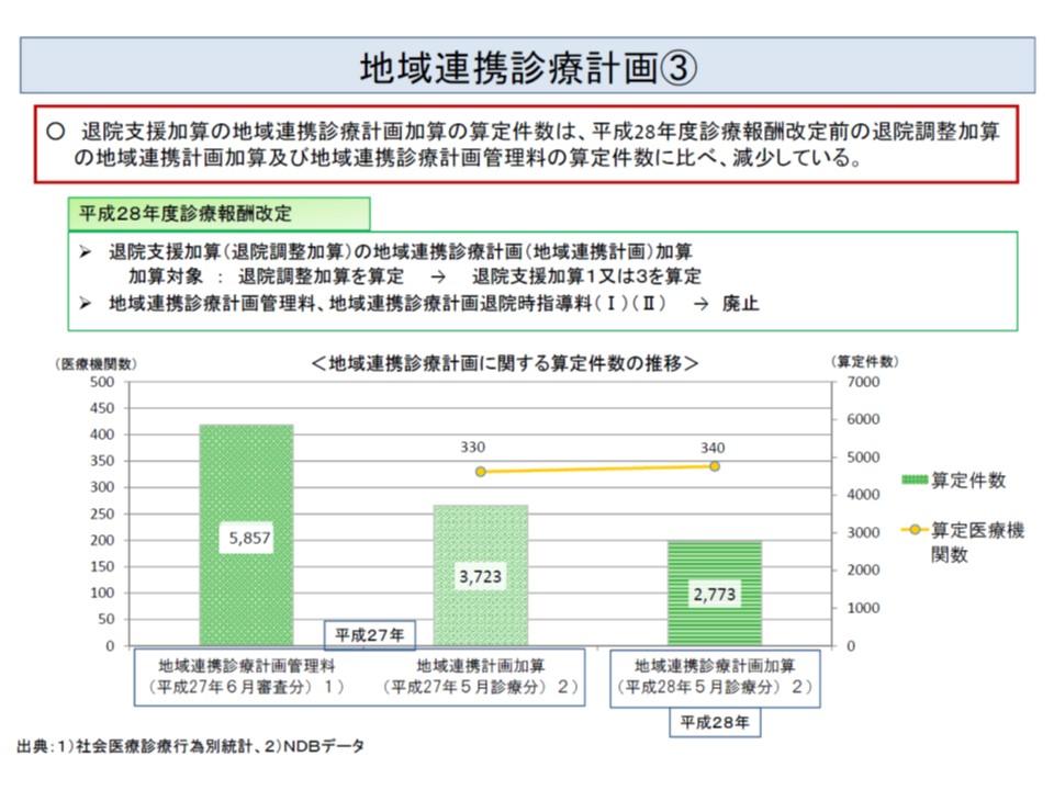 2016年度の前回診療報酬改定後、地域連携診療計画加算の算定件数は大きく減少している