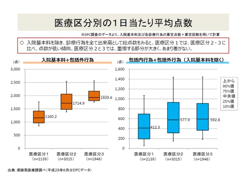 入院基本料を除く総点数(出来高で算定したとして)を見ると、医療区分2と3の患者では大きな違いがなく、医療区分1の患者では低くなっている