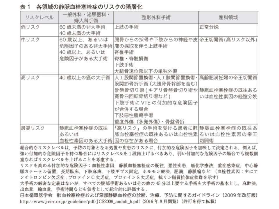 急性肺血栓塞栓症のリスク分類