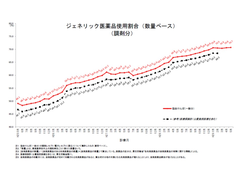 協会けんぽ全体の後発品使用割合(数量ベース、調剤分)は、2017年5月に70.7%になった
